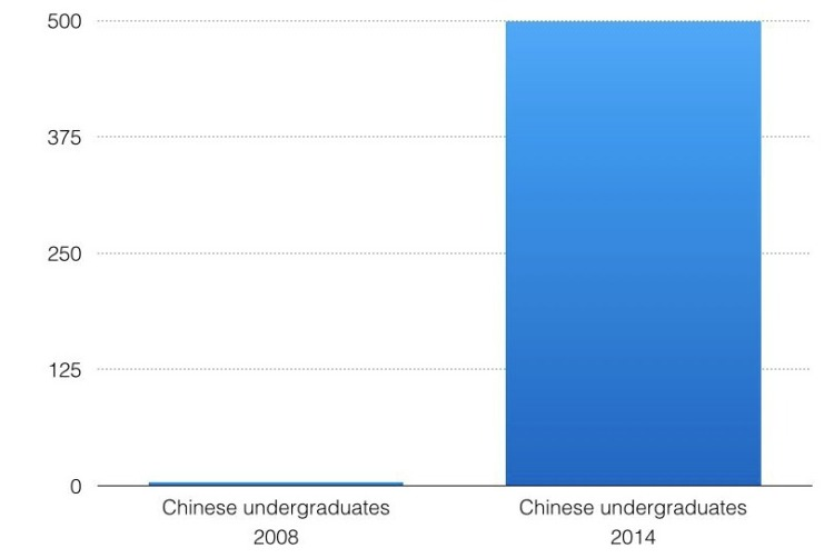 Chinese student population